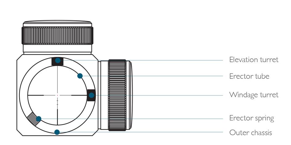 Riflescope erector tube alignment